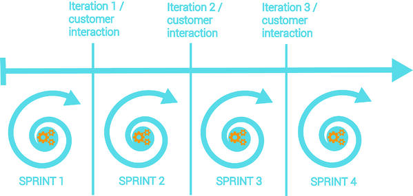 image depicting sprints in agile methodology