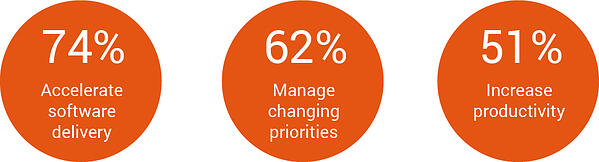 Figures in orange circles from 13th annual state of agile