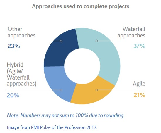 PMI Pulse of the Profession 2017 image showing approaches used to complete projects