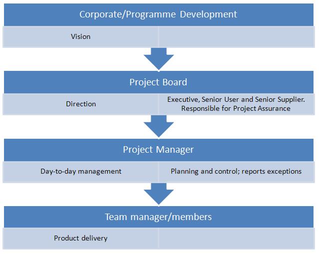 Prince2 management levels